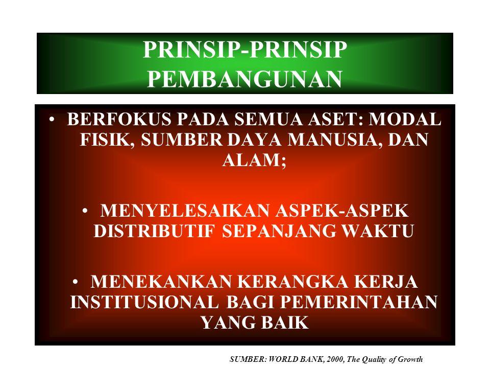 PRINSIP-PRINSIP PEMBANGUNAN
