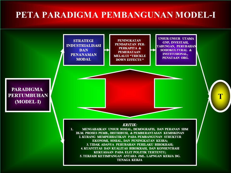 PETA PARADIGMA PEMBANGUNAN MODEL-I