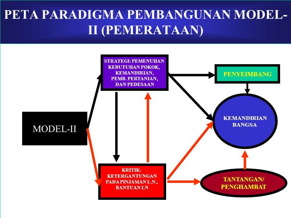 PETA PARADIGMA PEMBANGUNAN MODEL-II (PEMERATAAN)