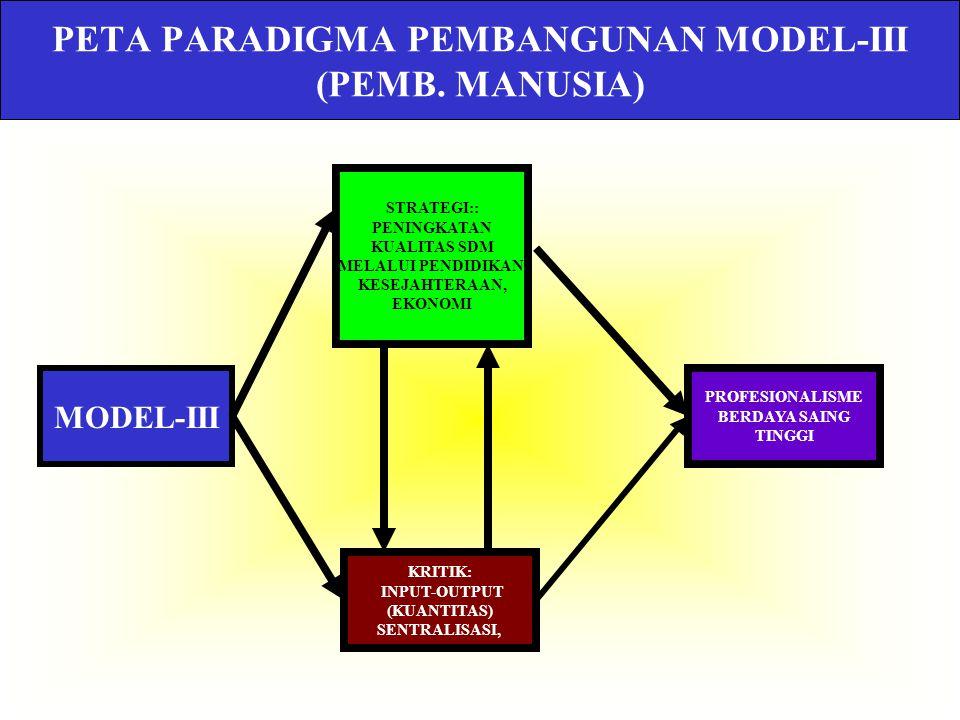 PETA PARADIGMA PEMBANGUNAN MODEL-III (PEMB. MANUSIA)