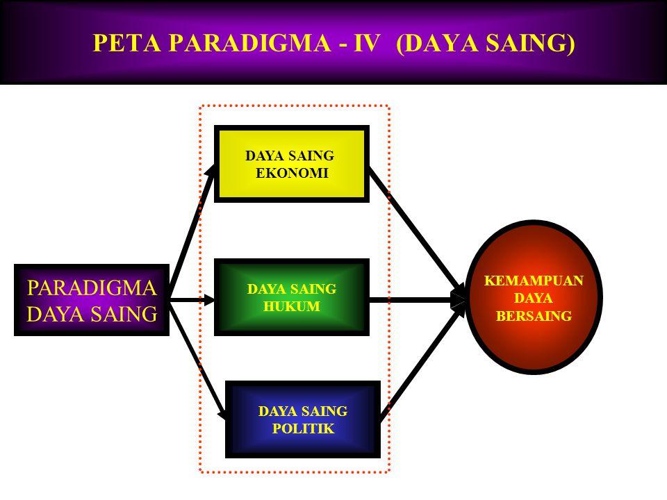 PETA PARADIGMA - IV (DAYA SAING)