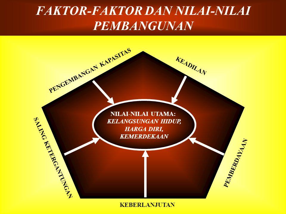 FAKTOR-FAKTOR DAN NILAI-NILAI PEMBANGUNAN