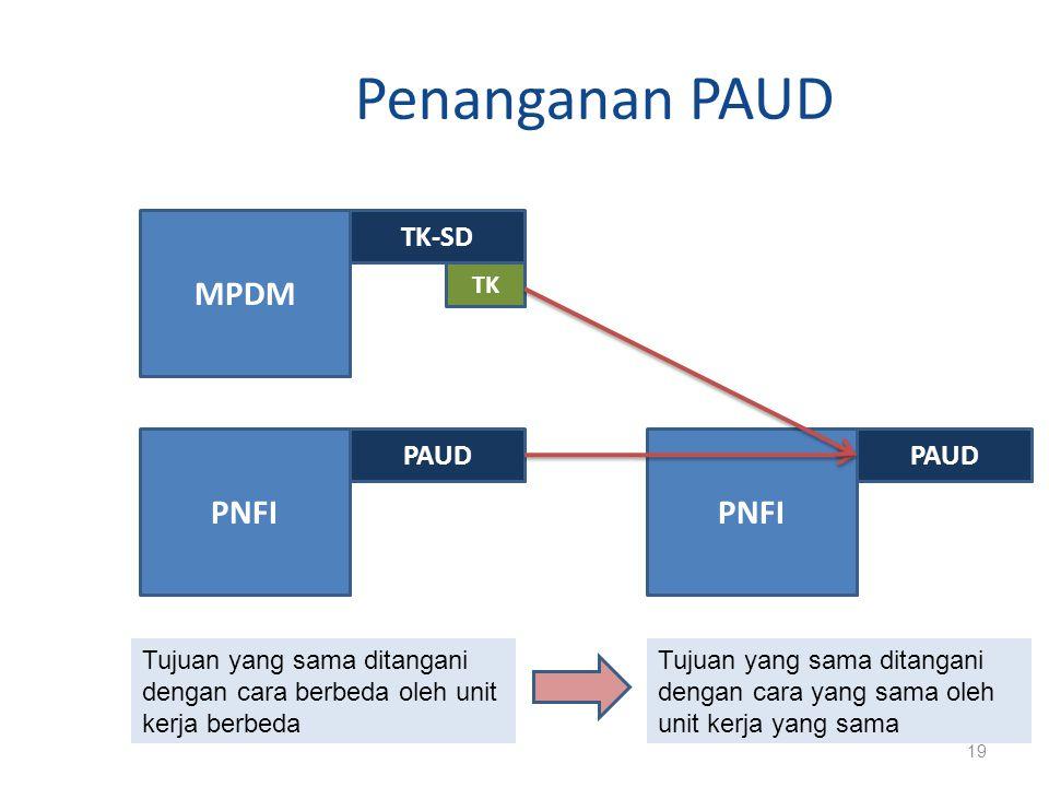 Penanganan PAUD MPDM PNFI PNFI TK-SD PAUD PAUD TK