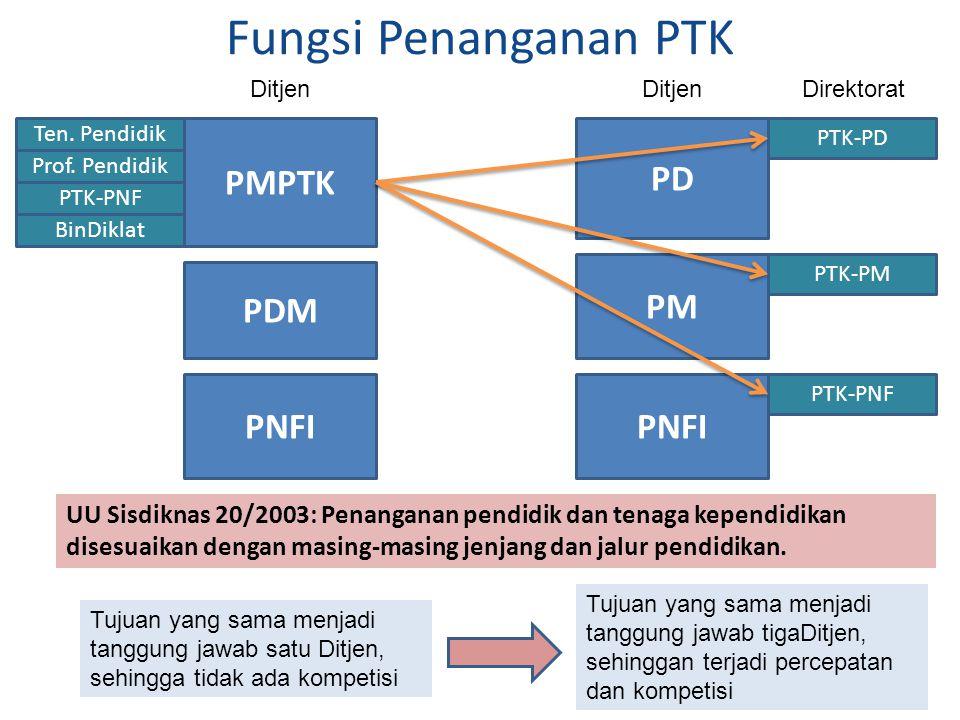 Fungsi Penanganan PTK PMPTK PD PM PDM PNFI PNFI