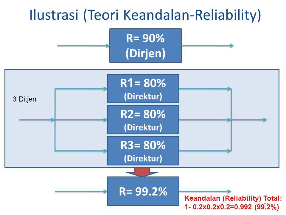 Ilustrasi (Teori Keandalan-Reliability)