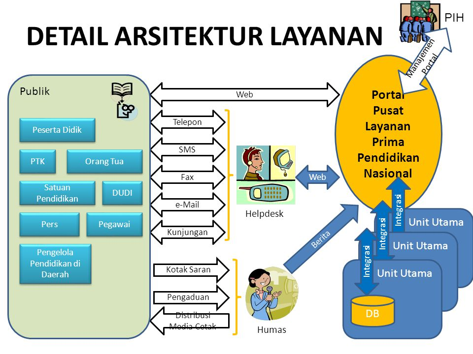 DETAIL ARSITEKTUR LAYANAN