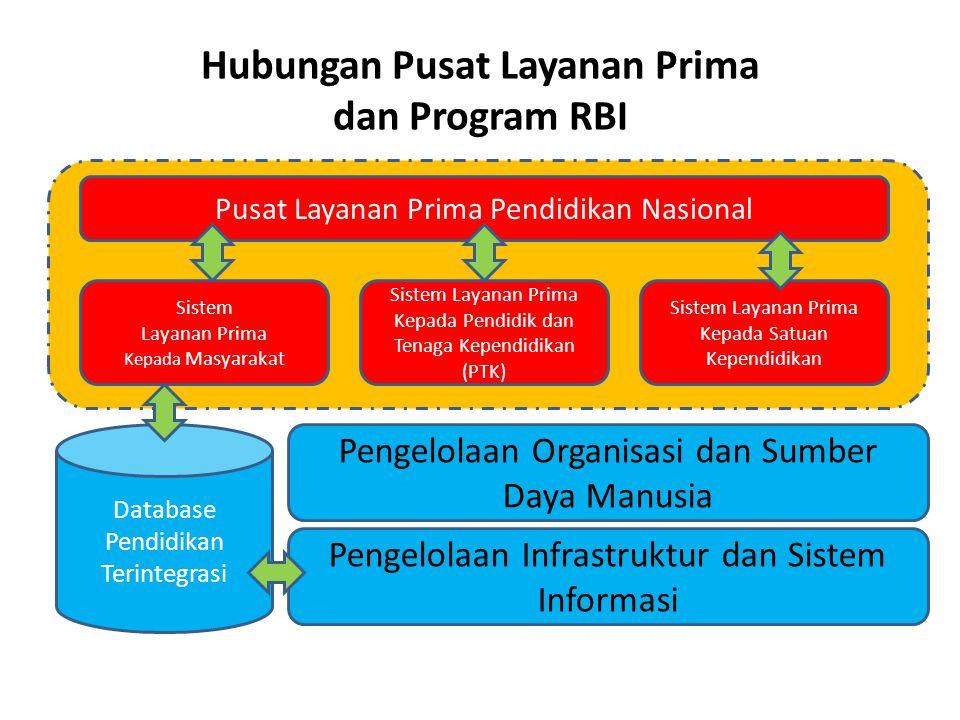 Hubungan Pusat Layanan Prima dan Program RBI