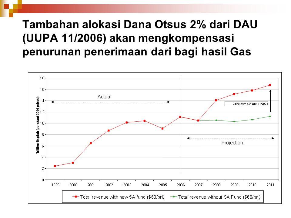 Tambahan alokasi Dana Otsus 2% dari DAU (UUPA 11/2006) akan mengkompensasi penurunan penerimaan dari bagi hasil Gas