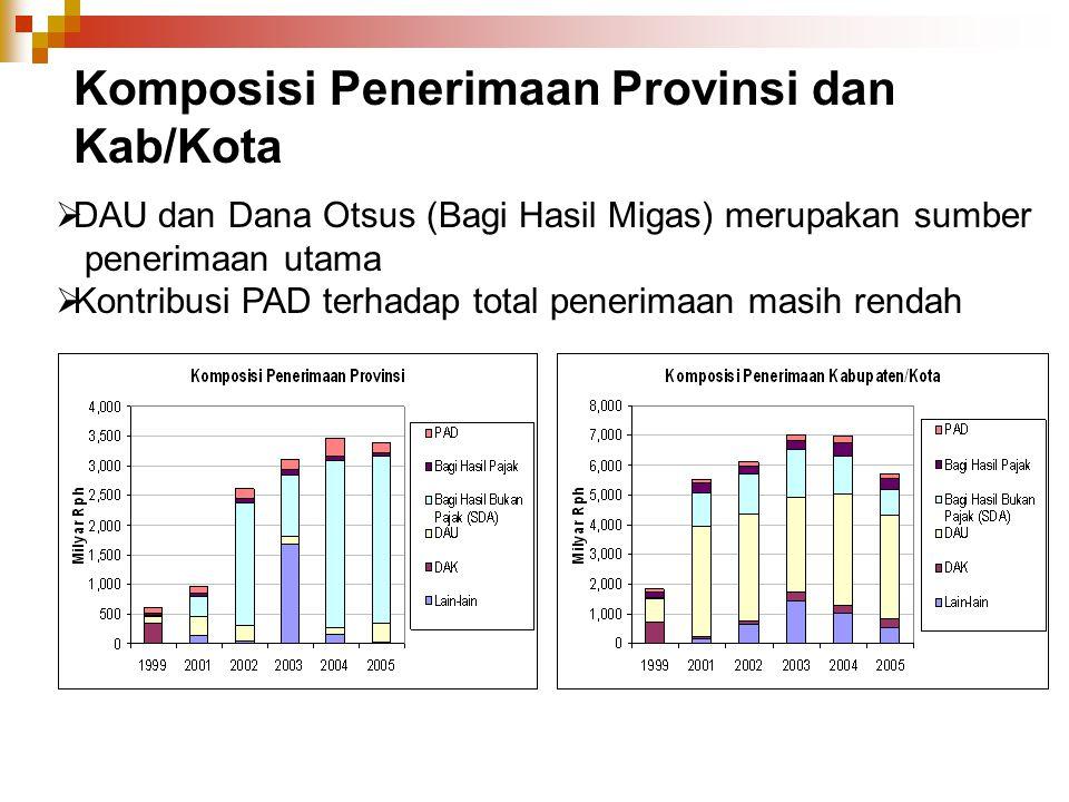 Komposisi Penerimaan Provinsi dan Kab/Kota