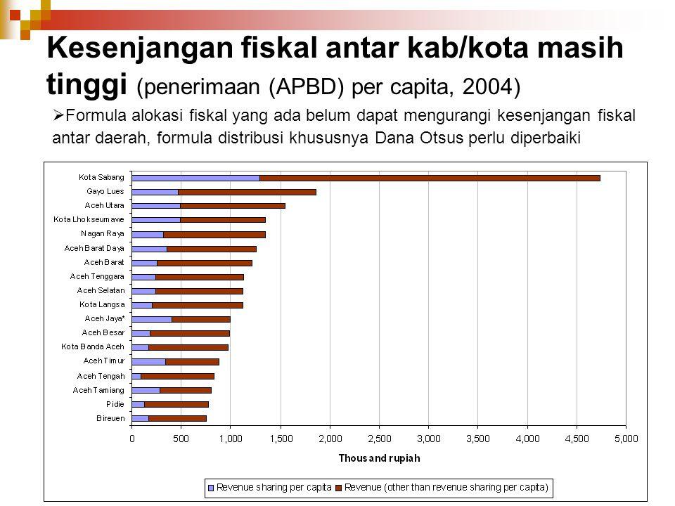 Kesenjangan fiskal antar kab/kota masih tinggi (penerimaan (APBD) per capita, 2004)