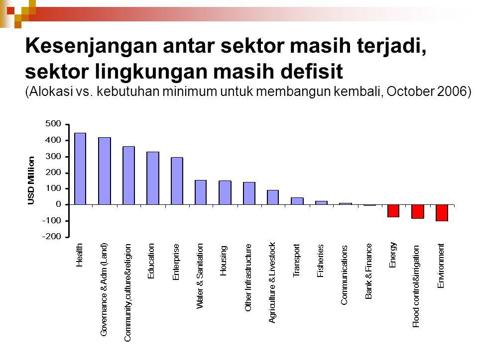 Kesenjangan antar sektor masih terjadi, sektor lingkungan masih defisit (Alokasi vs.