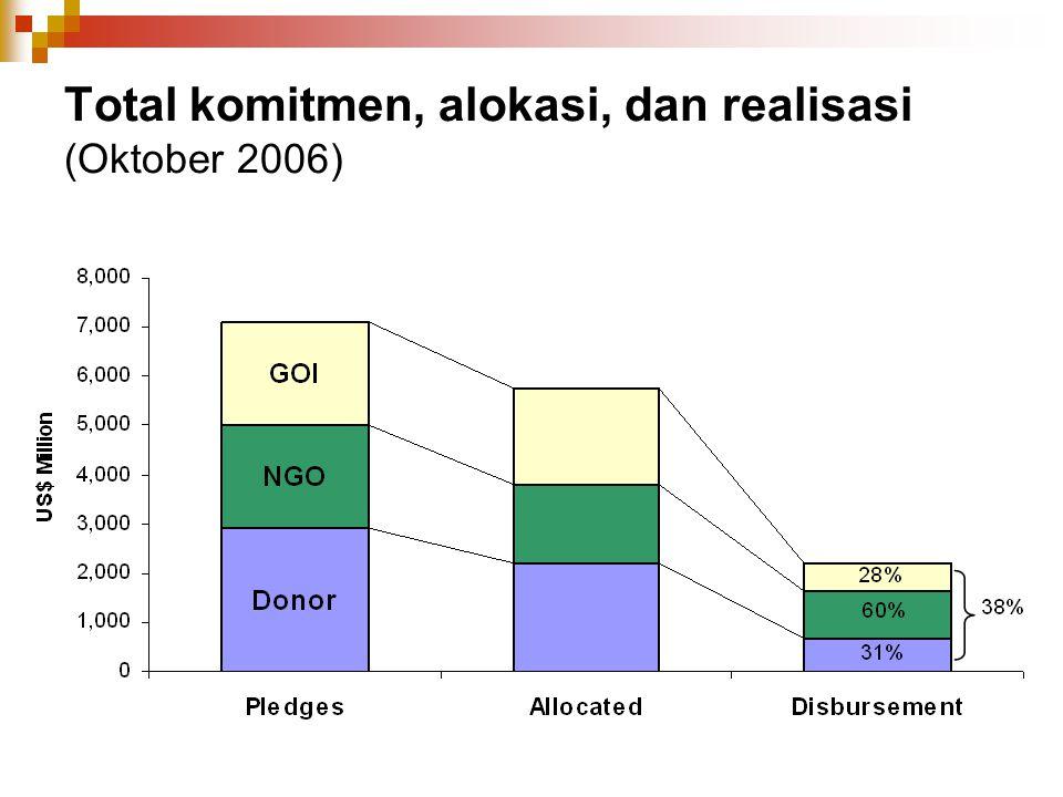 Total komitmen, alokasi, dan realisasi (Oktober 2006)