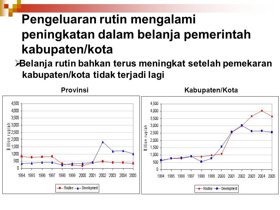 Pengeluaran rutin mengalami peningkatan dalam belanja pemerintah kabupaten/kota