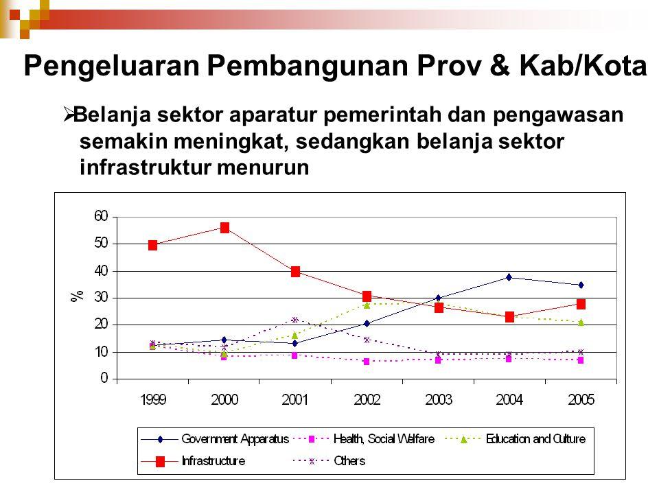 Pengeluaran Pembangunan Prov & Kab/Kota