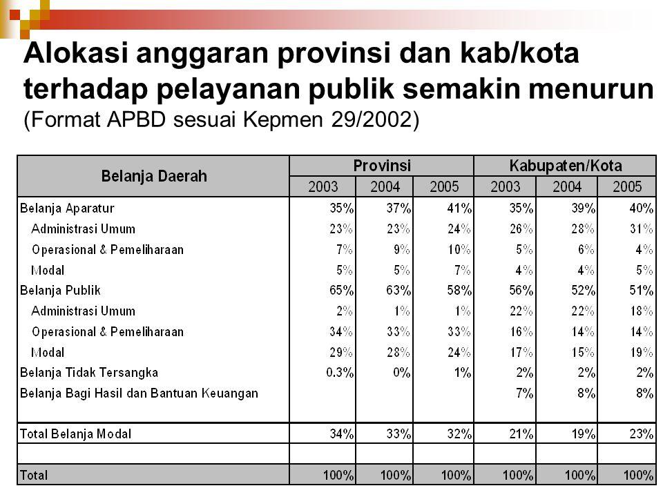 Alokasi anggaran provinsi dan kab/kota terhadap pelayanan publik semakin menurun (Format APBD sesuai Kepmen 29/2002)