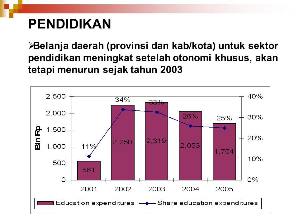 PENDIDIKAN Belanja daerah (provinsi dan kab/kota) untuk sektor pendidikan meningkat setelah otonomi khusus, akan tetapi menurun sejak tahun 2003.
