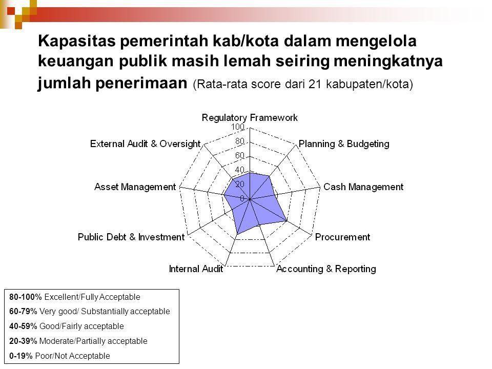 Kapasitas pemerintah kab/kota dalam mengelola keuangan publik masih lemah seiring meningkatnya jumlah penerimaan (Rata-rata score dari 21 kabupaten/kota)
