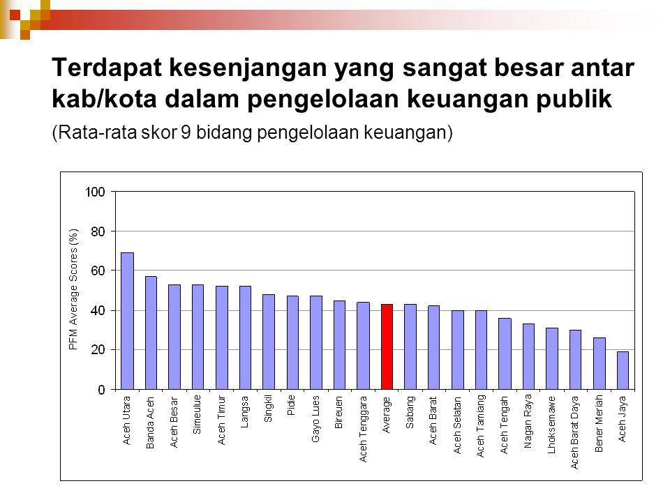 Terdapat kesenjangan yang sangat besar antar kab/kota dalam pengelolaan keuangan publik (Rata-rata skor 9 bidang pengelolaan keuangan)