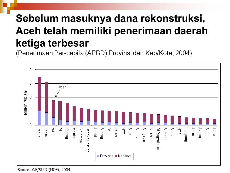 Sebelum masuknya dana rekonstruksi, Aceh telah memiliki penerimaan daerah ketiga terbesar (Penerimaan Per-capita (APBD) Provinsi dan Kab/Kota, 2004)