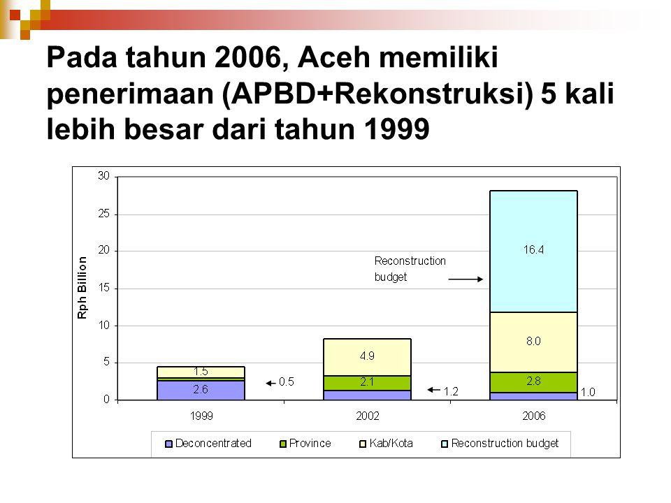 Pada tahun 2006, Aceh memiliki penerimaan (APBD+Rekonstruksi) 5 kali lebih besar dari tahun 1999