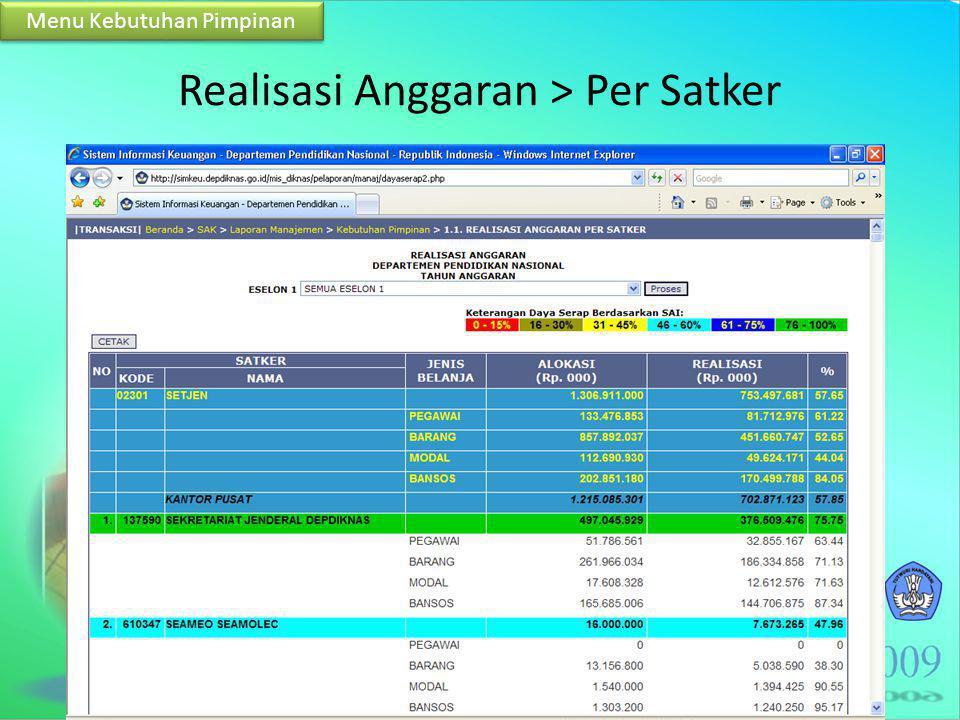 Realisasi Anggaran > Per Satker