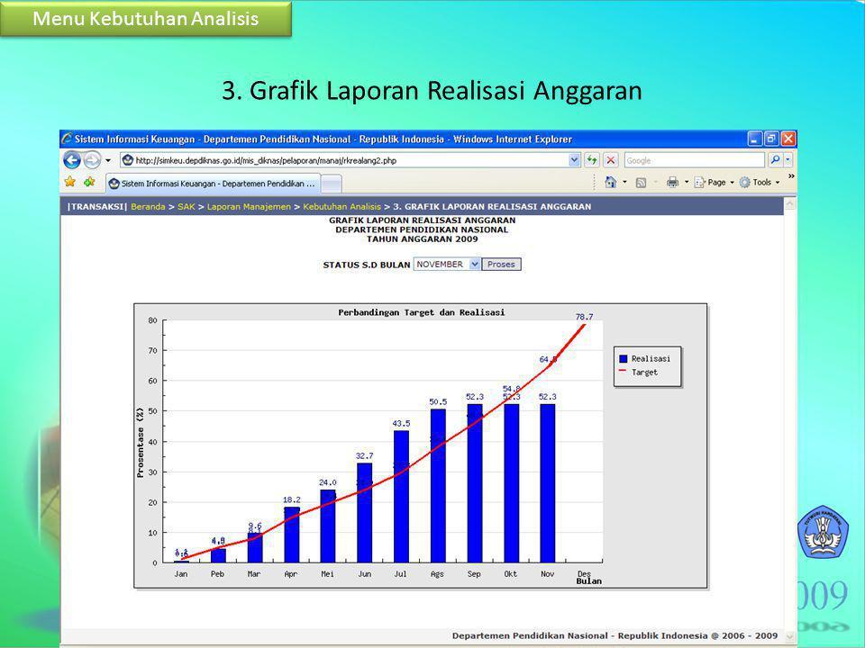 3. Grafik Laporan Realisasi Anggaran