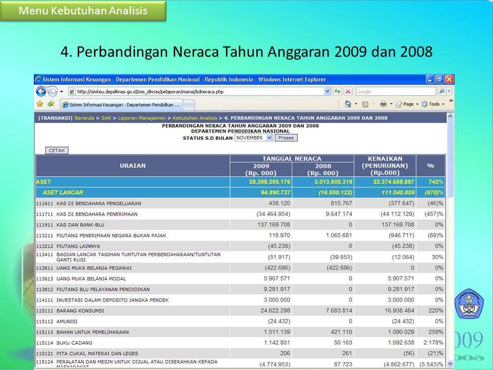 4. Perbandingan Neraca Tahun Anggaran 2009 dan 2008