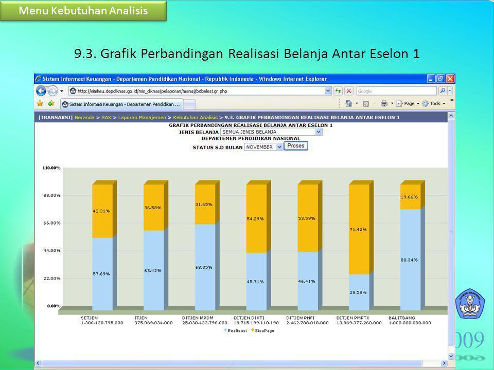 9.3. Grafik Perbandingan Realisasi Belanja Antar Eselon 1