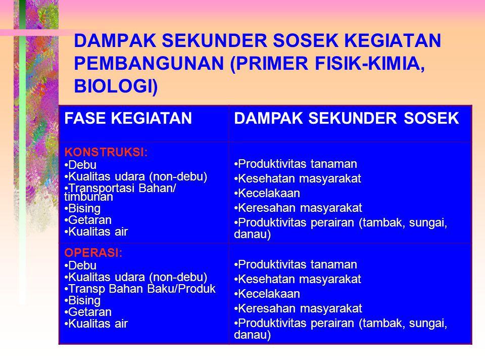 DAMPAK SEKUNDER SOSEK KEGIATAN PEMBANGUNAN (PRIMER FISIK-KIMIA, BIOLOGI)
