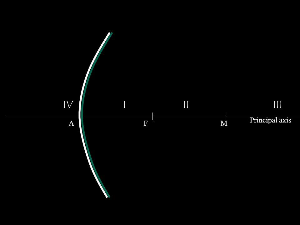 IV I II III Principal axis A F M
