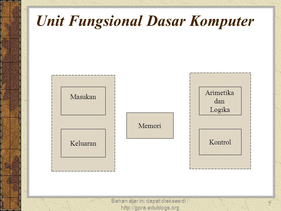 Unit Fungsional Dasar Komputer