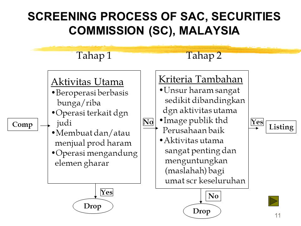 SCREENING PROCESS OF SAC, SECURITIES COMMISSION (SC), MALAYSIA