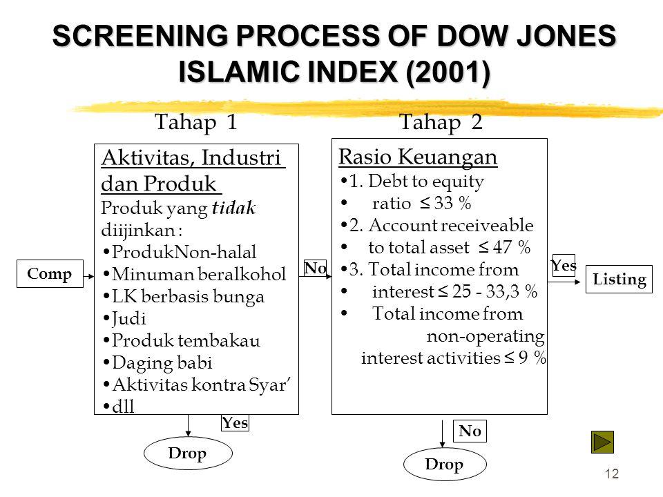 SCREENING PROCESS OF DOW JONES ISLAMIC INDEX (2001)