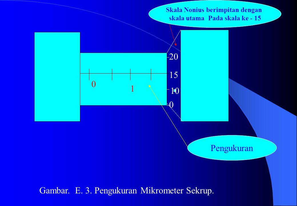 Skala Nonius berimpitan dengan skala utama Pada skala ke - 15