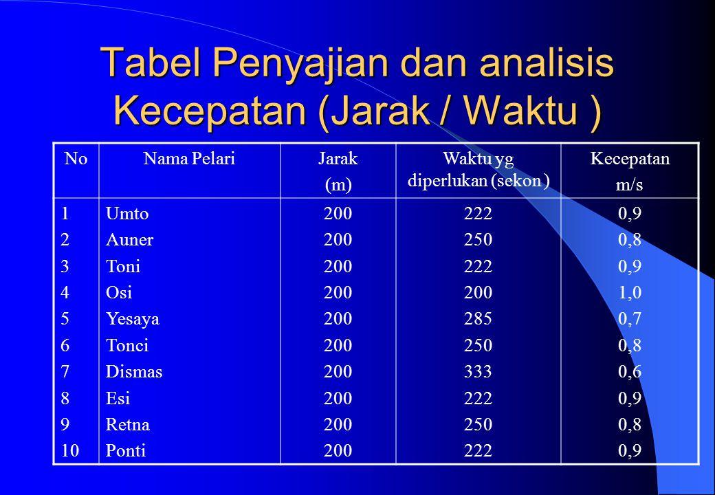Tabel Penyajian dan analisis Kecepatan (Jarak / Waktu )