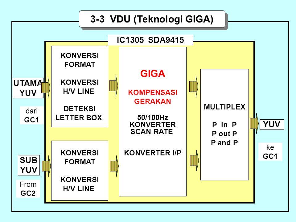 3-3 VDU (Teknologi GIGA) GIGA