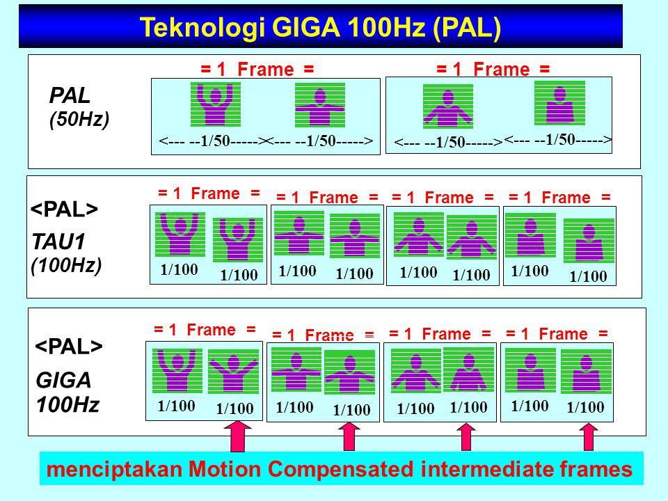 Teknologi GIGA 100Hz (PAL)