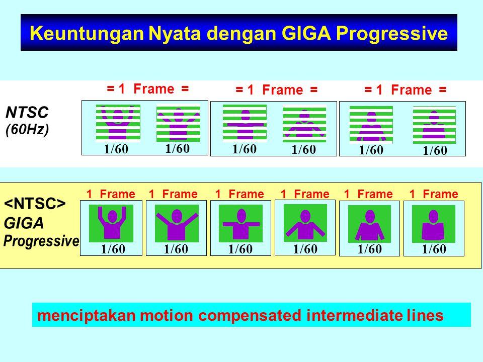 Keuntungan Nyata dengan GIGA Progressive