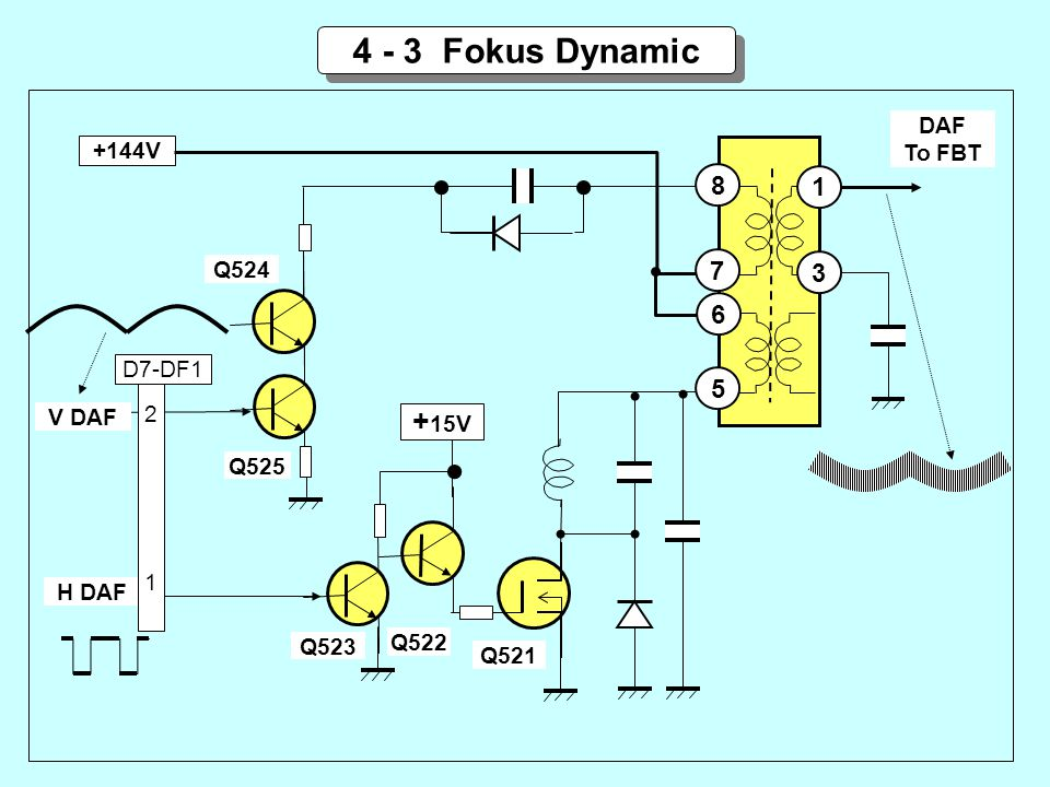 4 - 3 Fokus Dynamic +15V 8 1 7 3 6 5 DAF To FBT +144V Q524 D7-DF1 2