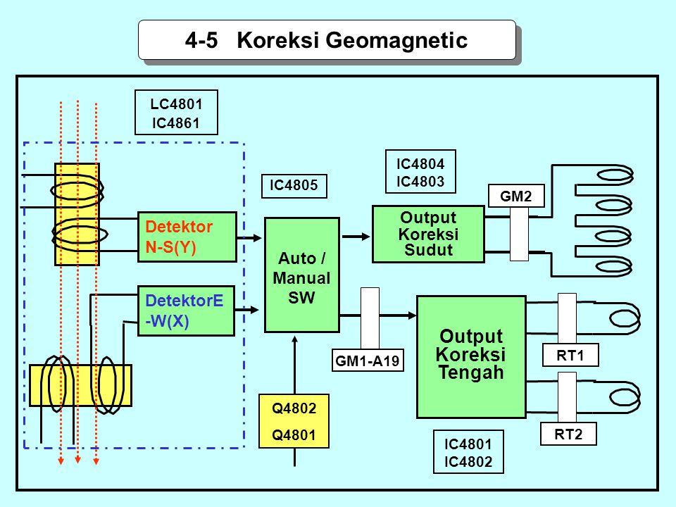 4-5 Koreksi Geomagnetic Output Koreksi Tengah Output Detektor N-S(Y)