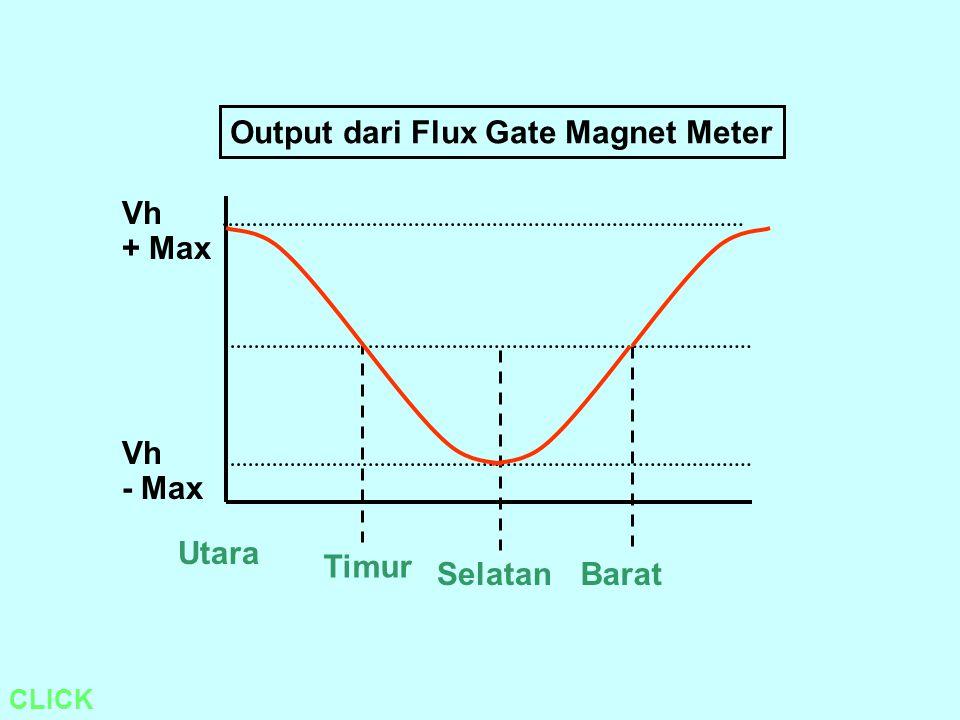 Output dari Flux Gate Magnet Meter