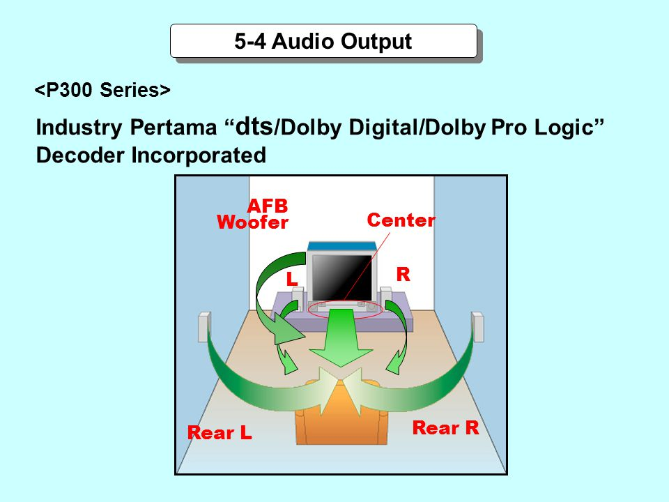 Industry Pertama dts/Dolby Digital/Dolby Pro Logic
