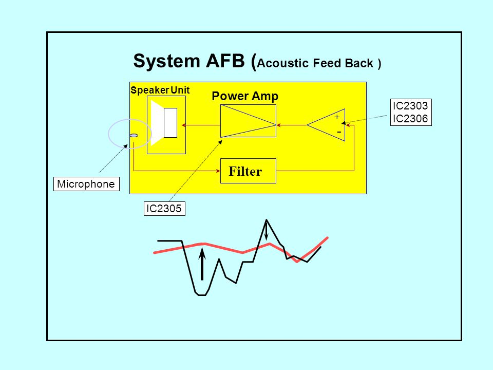 System AFB (Acoustic Feed Back )
