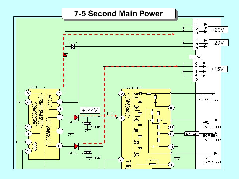 7-5 Second Main Power +20V -20V +15V +144V Secondary Side