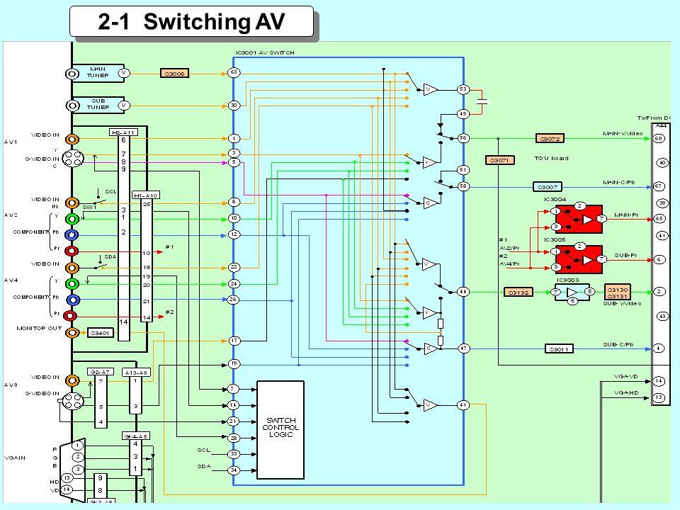 2-1 Switching AV