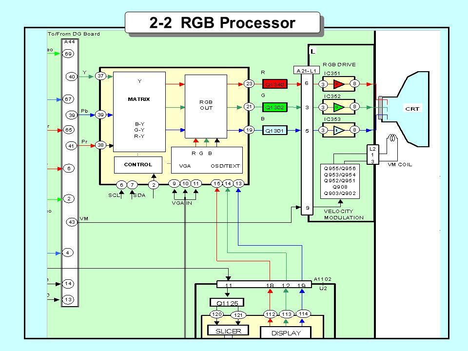 2-2 RGB Processor