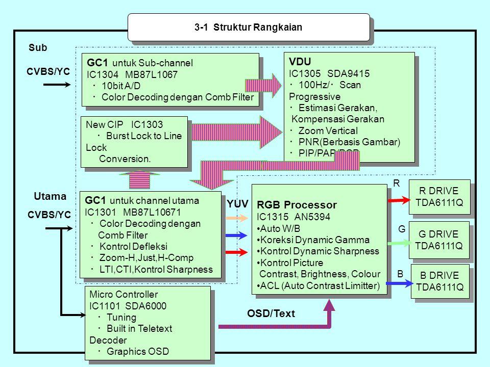 GC1 untuk Sub-channel VDU Utama GC1 untuk channel utama RGB Processor