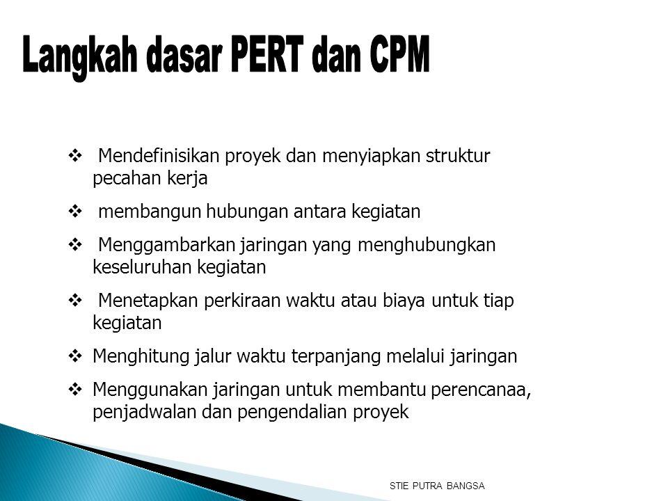 Langkah dasar PERT dan CPM