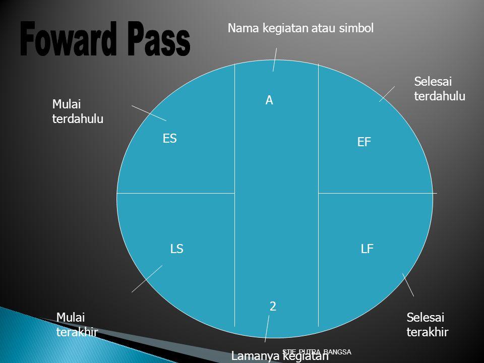 Foward Pass Nama kegiatan atau simbol Selesai terdahulu A