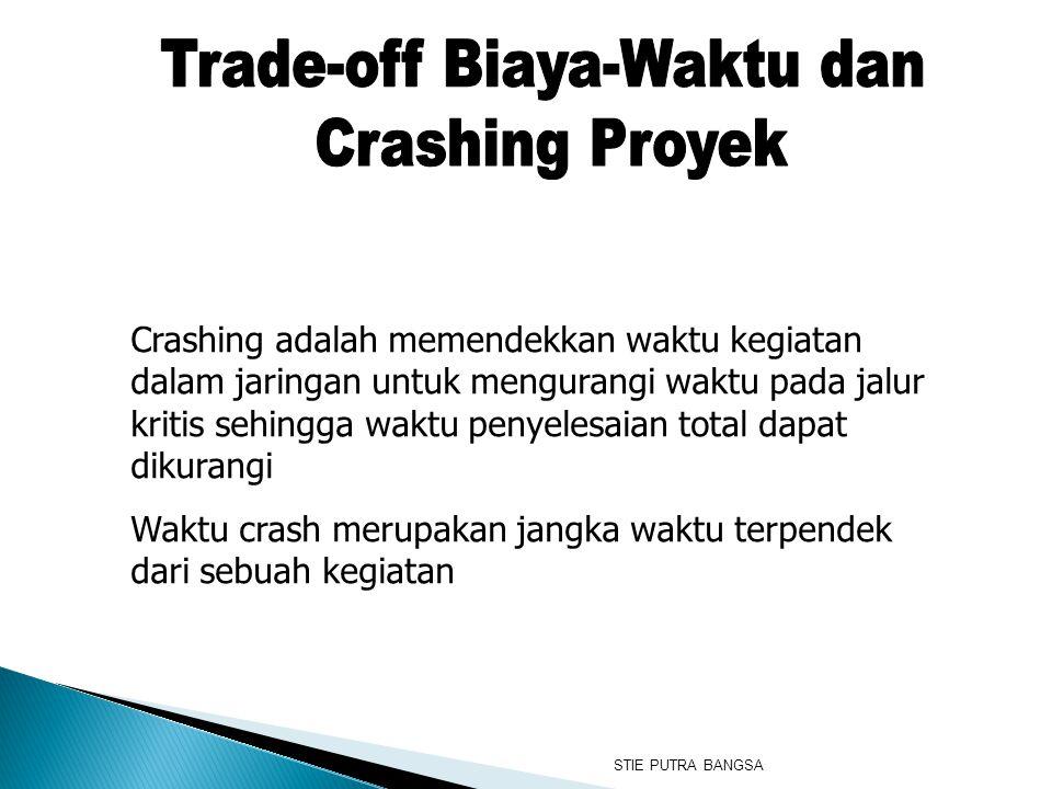 Trade-off Biaya-Waktu dan